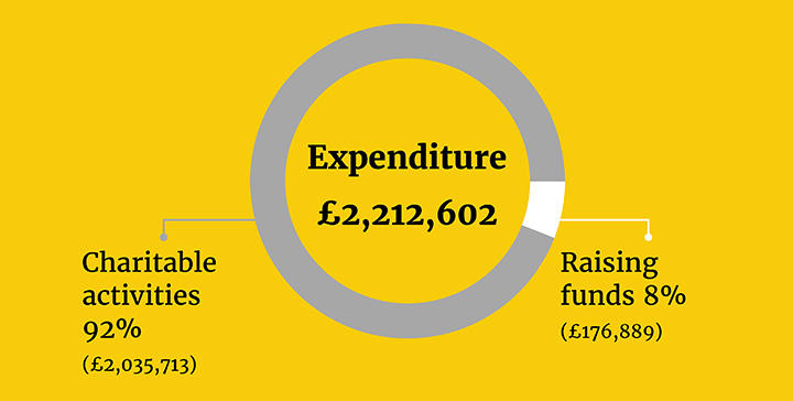 How we are funded Expenditure 2018 19 for BRF