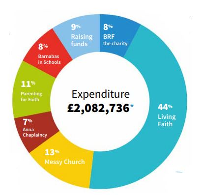 A chart to show 2019-2020 expenditure