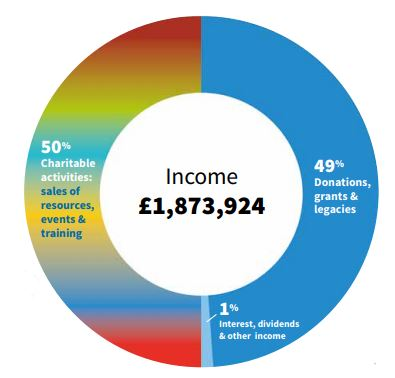 A chart to show 2019-2020 income